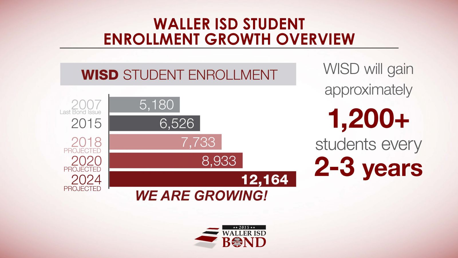 Enrollment growth overview